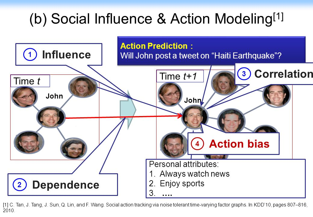 (b) Social Influence & Action Modeling[1]